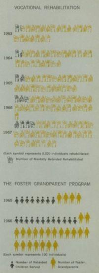 Chart showing number of people in vocational rehabilitation programs and the foster grandparent program.